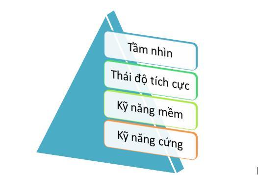 kim tự tháp thành công trong nghề bếp